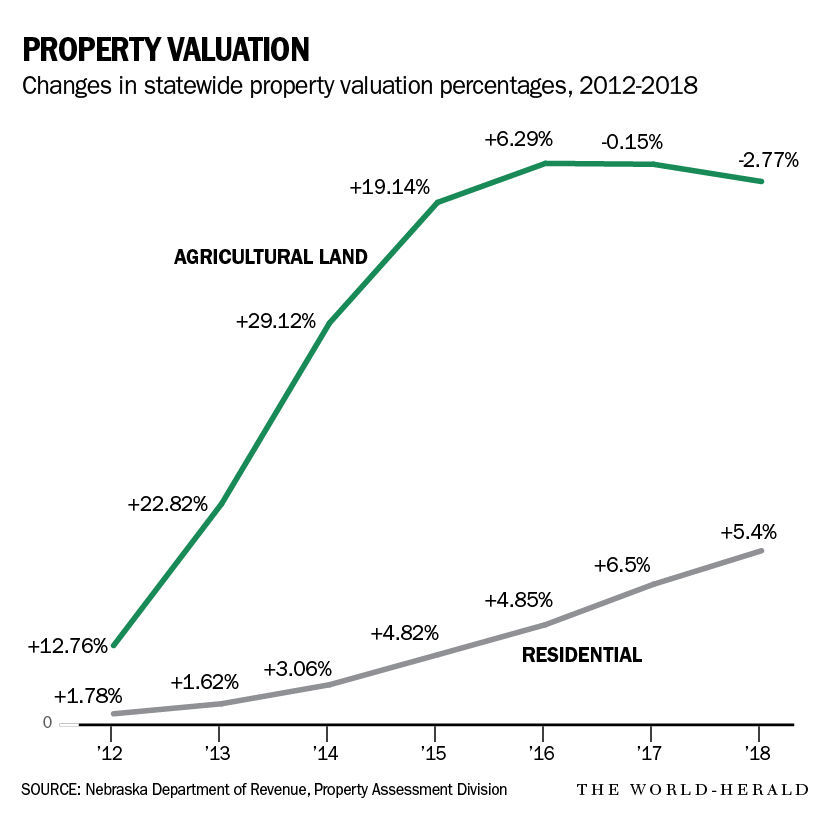Nebraska ag land values fall 2.77 percent, the 2nd straight decline