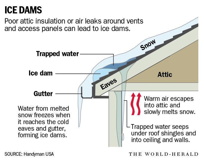 Long icicles hanging from roof could mean an ice dam; here's how to treat and prevent one