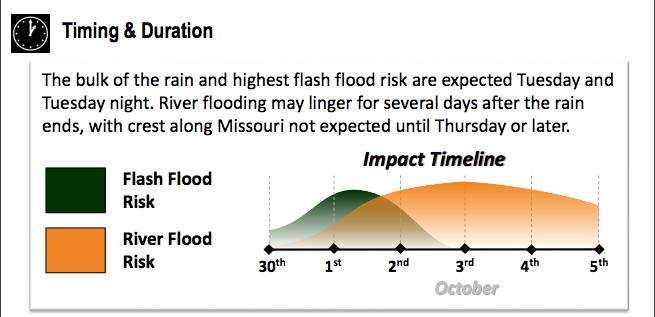 Flood threat escalates as rain projections grow