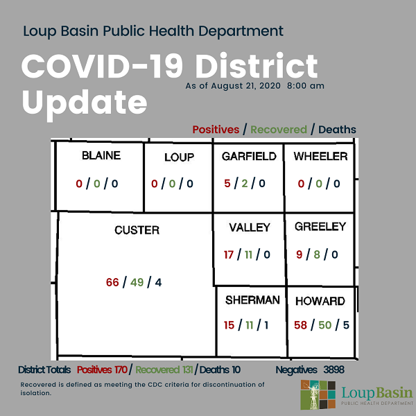 LBPHD: Seven New COVID-19 Cases; Sherman County Reports First COVID-19 Related Death