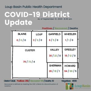 LBPHD: Monday, September 21 COVID-19 Update; LBPHD Encouraging Influenza Vaccine