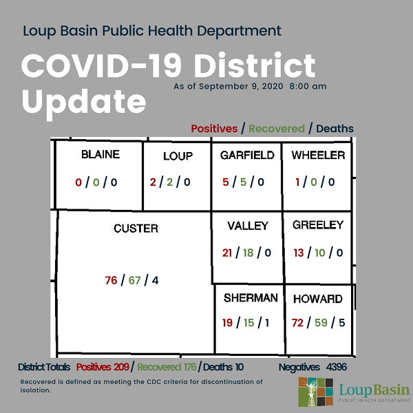 LBPHD: Wednesday, September 9 COVID-19 Update; Wheeler County Has First Positive Test