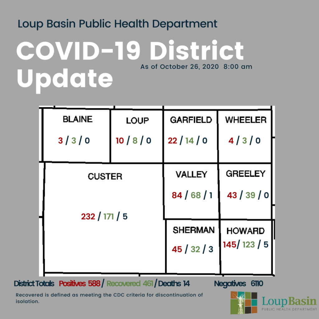 LBPHD COVID-19 Update: 45 New Cases, 38 Recoveries, 113 Active Cases