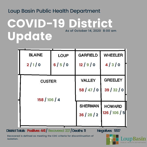 LBPHD COVID-19 Update: 19 New Cases, 24 Recoveries; Risk Dial Remains Elevated