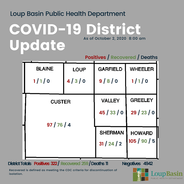 LBPHD COVID-19 Update: 15 New Cases, 3 Recoveries; 48 Active Cases In District