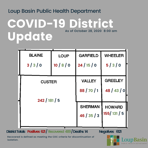 LBPHD COVID-19 Update: 33 New Cases, 28 Recoveries; Risk Dial Increased, Remains Elevated