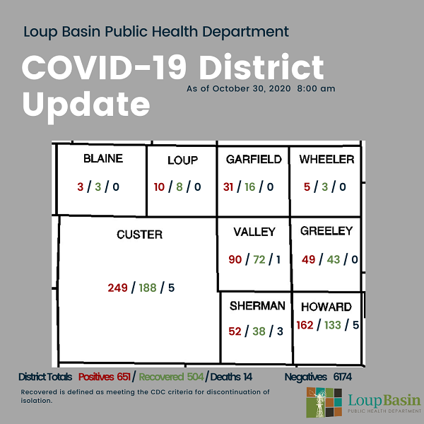 LBPHD COVID-19 Update: 30 New Cases, 15 Recoveries, 133 Active Cases