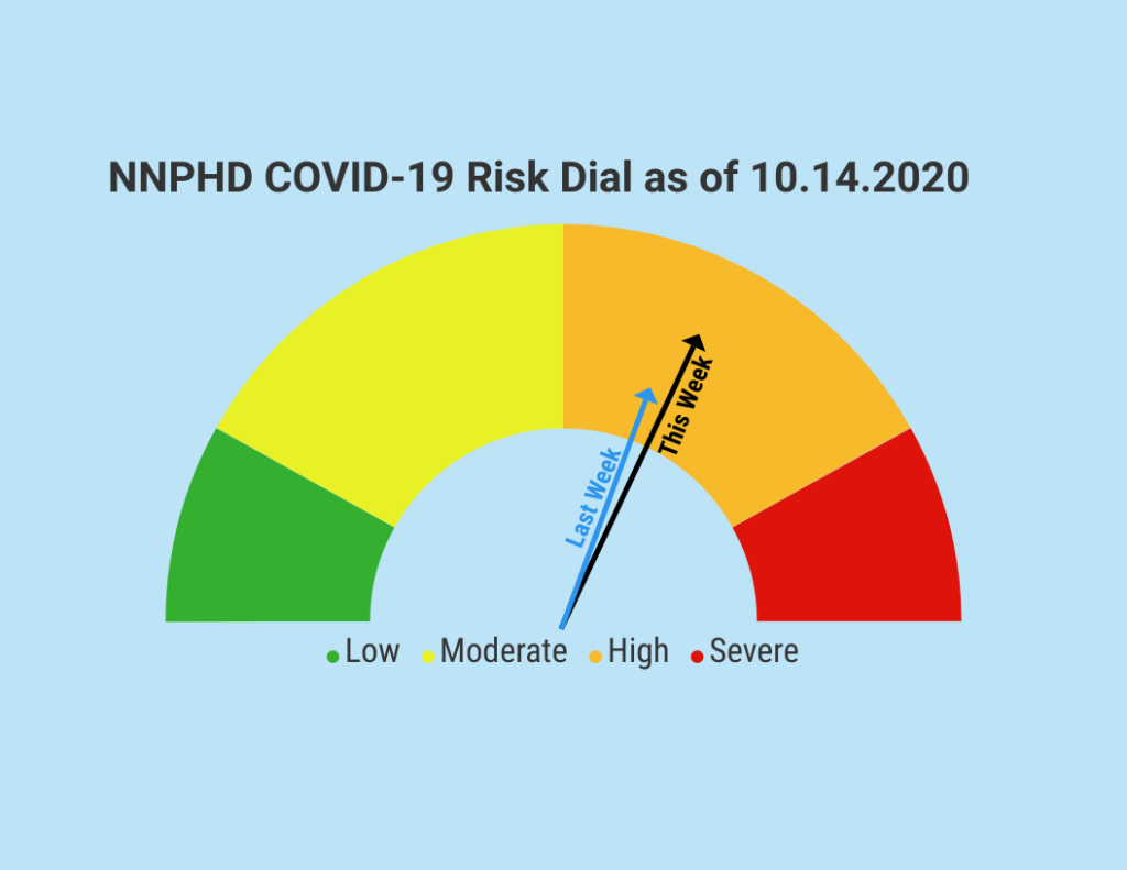 NNPHD Risk Dial Rises Slightly, CDC Provides Halloween Guidelines