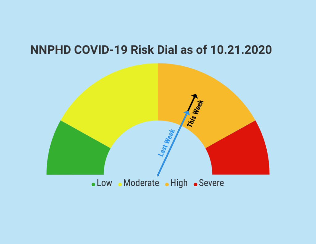 NNPHD Risk Dial Stays Put, Updated Health District Numbers Listed