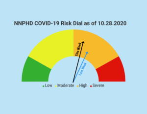 NNPHD COVID-19 Risk Dial Updated, Daily Numbers Posted