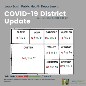 LBPHD COVID-19 Update: 52 New Cases, 314 Active Cases, 1 Additional Death; Risk Dial Increased