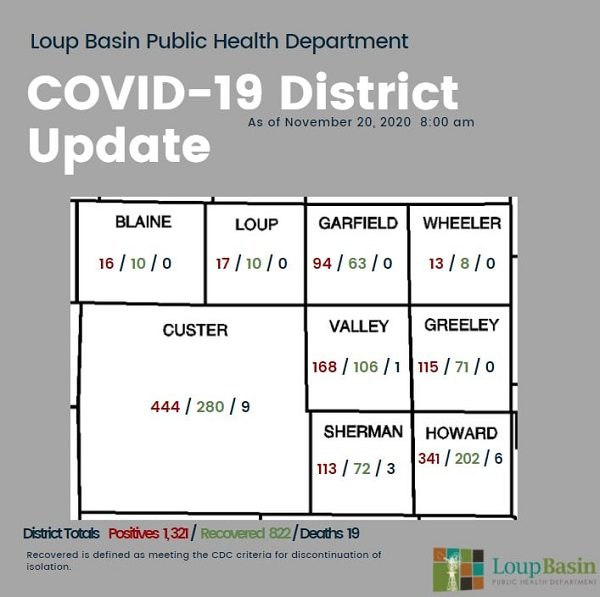 LBPHD COVID-19 Update: 71 New Cases, 480 Active Cases, Additional Death In Custer County