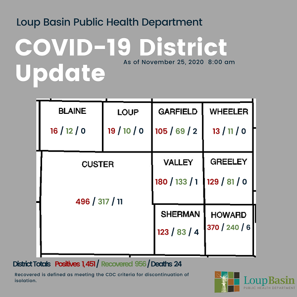 LBPHD COVID-19 Update: 53 New Cases, 471 Active Cases, 4 Additional Deaths In District