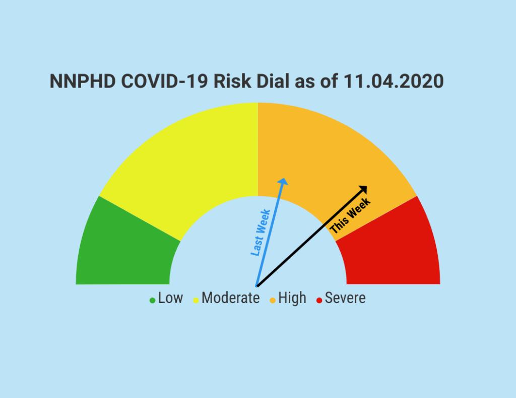 NNPHD COVID-19 Risk Dial Update