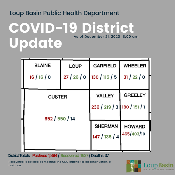 LBPHD COVID-19 Update: 41 New Cases, 66 Recoveries, 2 Additional Deaths In Howard And Greeley