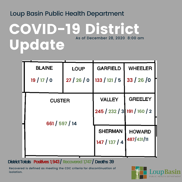 LBPHD COVID-19 Update: 23 New Cases, 54 Recoveries; Vaccines Being Administered, Restrictions Relaxed