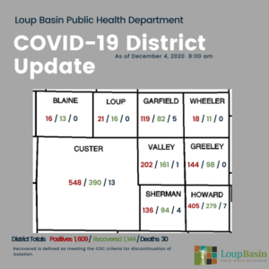 LBPHD COVID-19 Update: 37 New Cases, 35 Recoveries, 435 Active Cases, Additional Death In Howard County