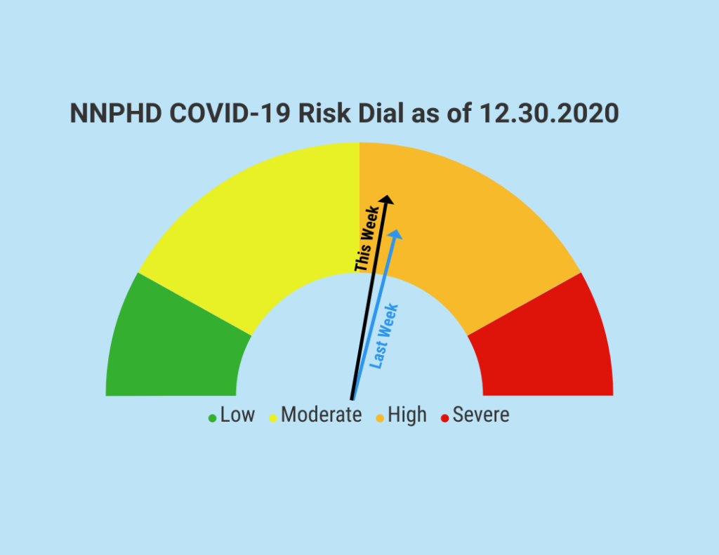 NNPHD COVID-19 Risk Dial Drops Lower In 'High' Category