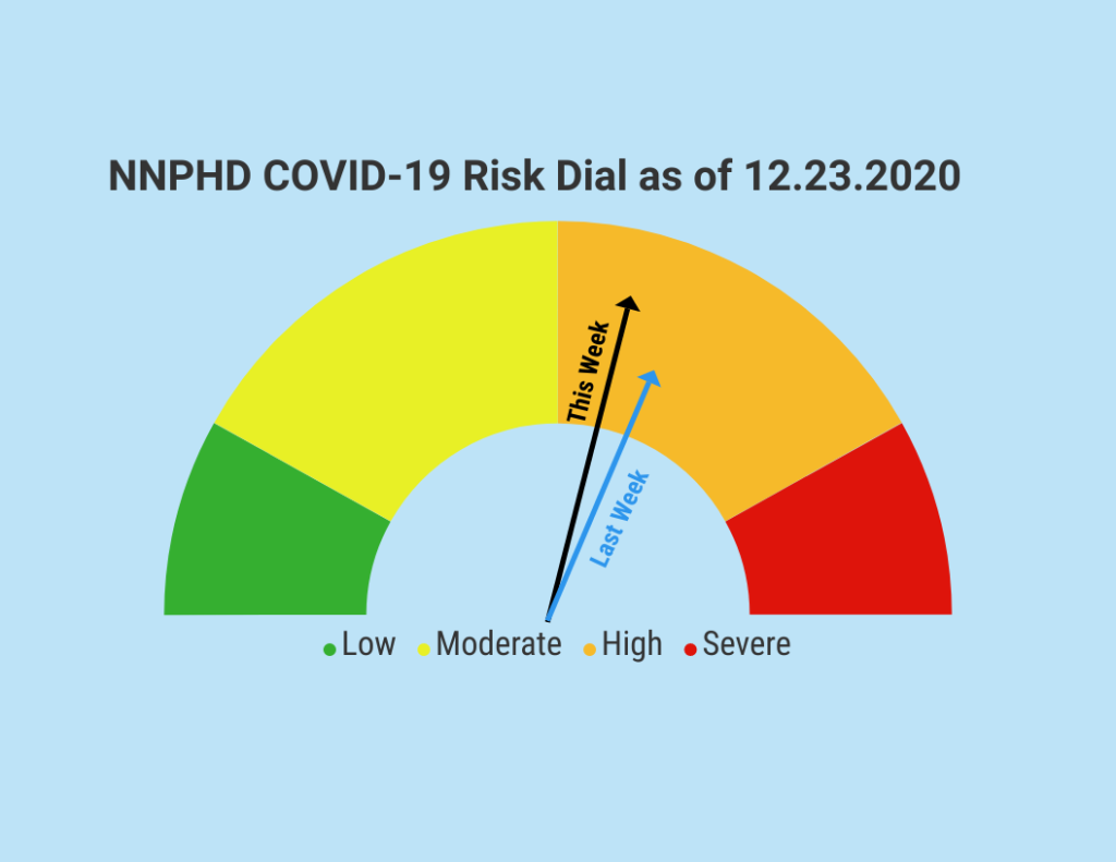 NNPHD COVID-19 Risk Dial Drops Lower In 'High' Category, Updated DHM's Released