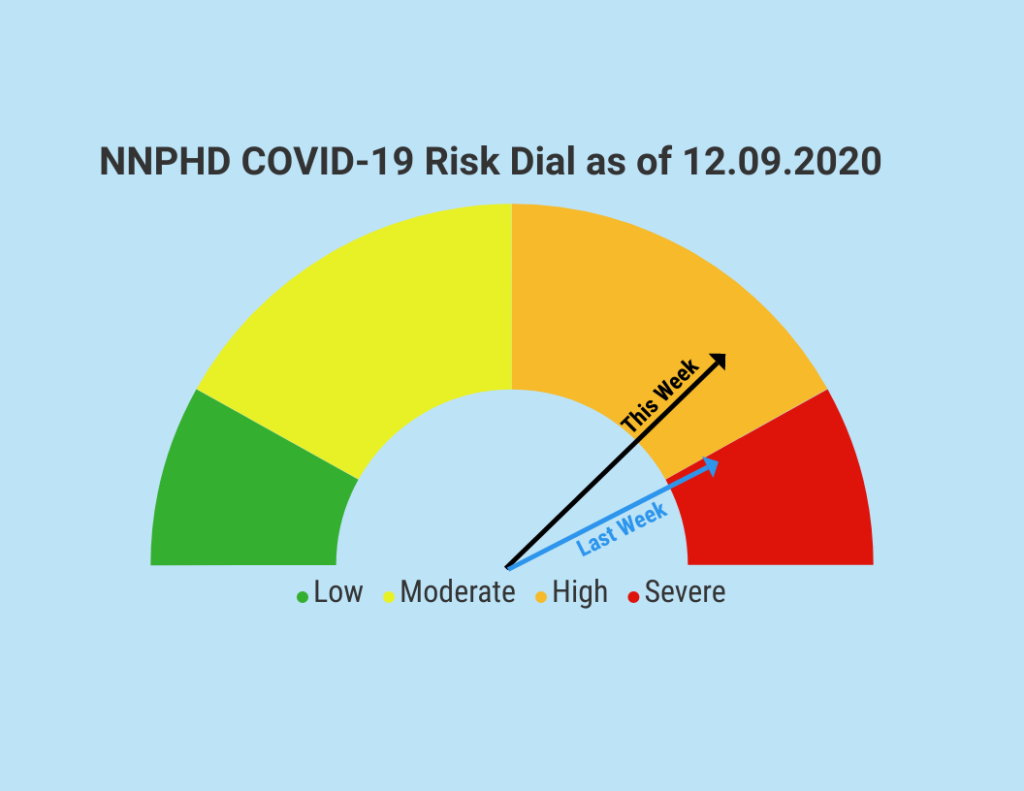 NNPHD COVID Risk Dial Updated To 'High' Category