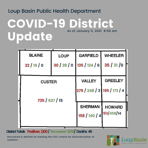 LBPHD COVID-19 Update: 40 New Cases, 39 Recoveries; Phase 1B Vaccinations Starting This Week