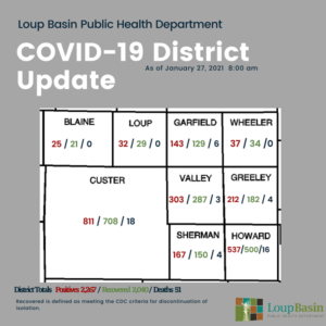 LBPHD COVID-19 Update: 14 New Cases, 19 Recoveries, 176 Active, Additional Death In Custer