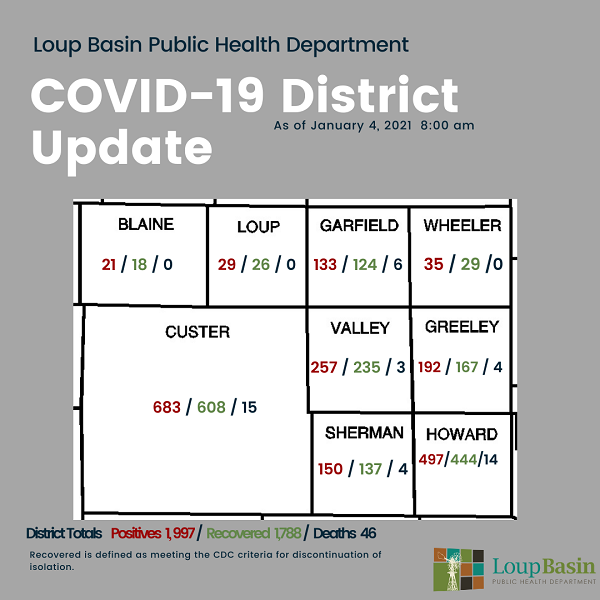 LBPHD COVID-19 Update: 37 New Cases, 3 Additional Deaths; Vaccine Phase 1A Underway