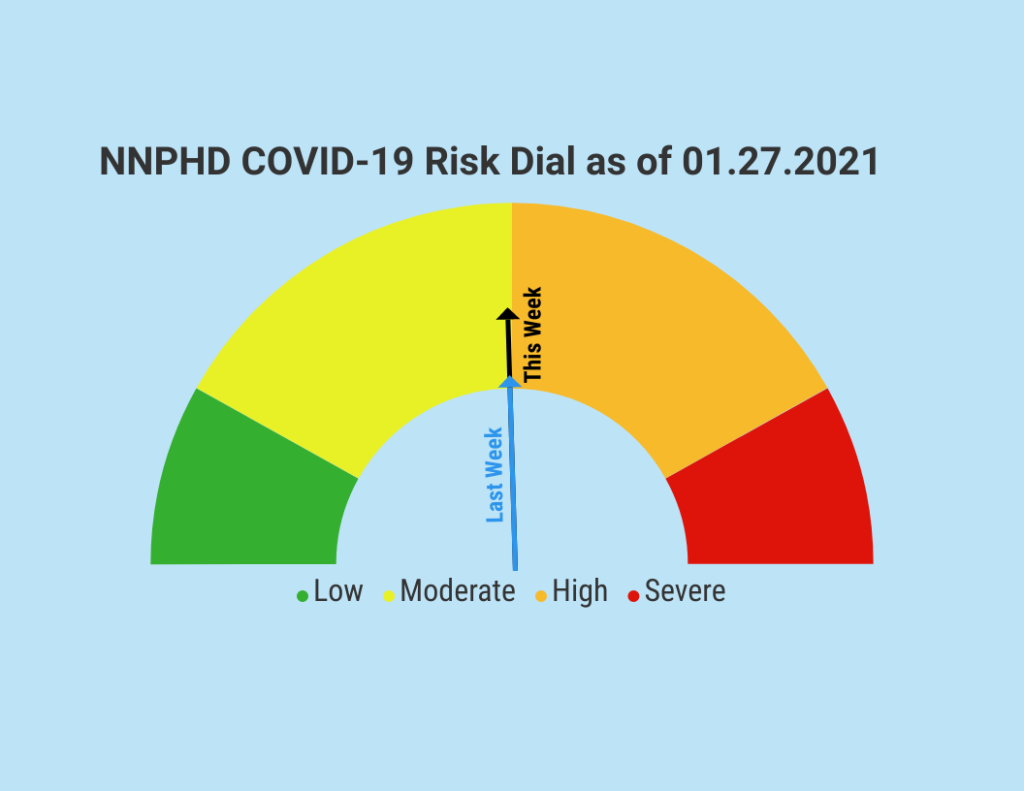 NNPHD COVID-19 Risk Dial Remains In Moderate Category, Wayne County With 64 Active Positive Cases