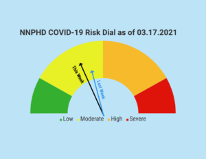 NNPHD COVID-19 Risk Dial Drops Slight In Moderate Category