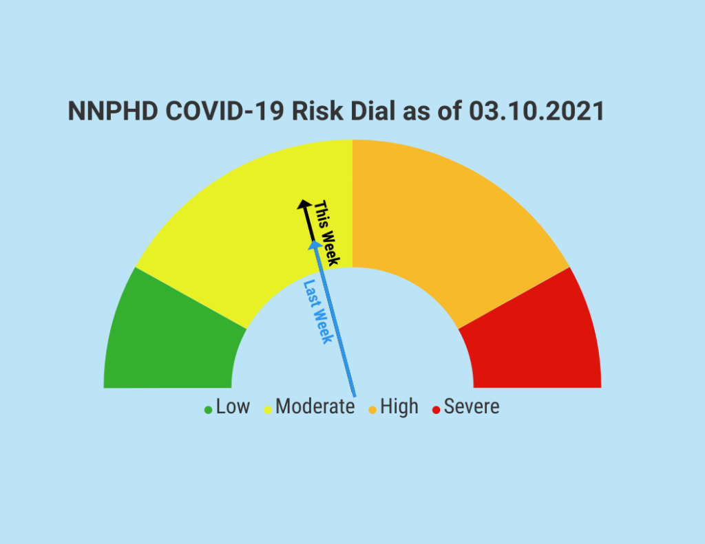 NNPHD COVID-19 Risk Dial Remains The Same In Moderate Category