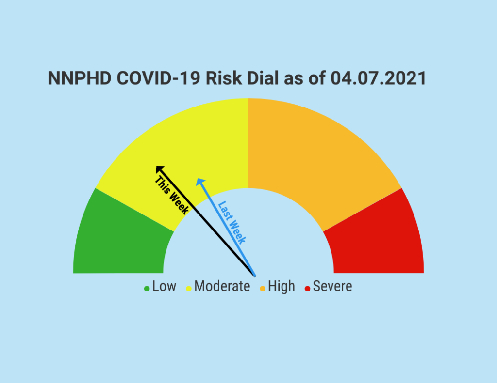 NNPHD COVID-19 Risk Dial Decreases In Moderate Category