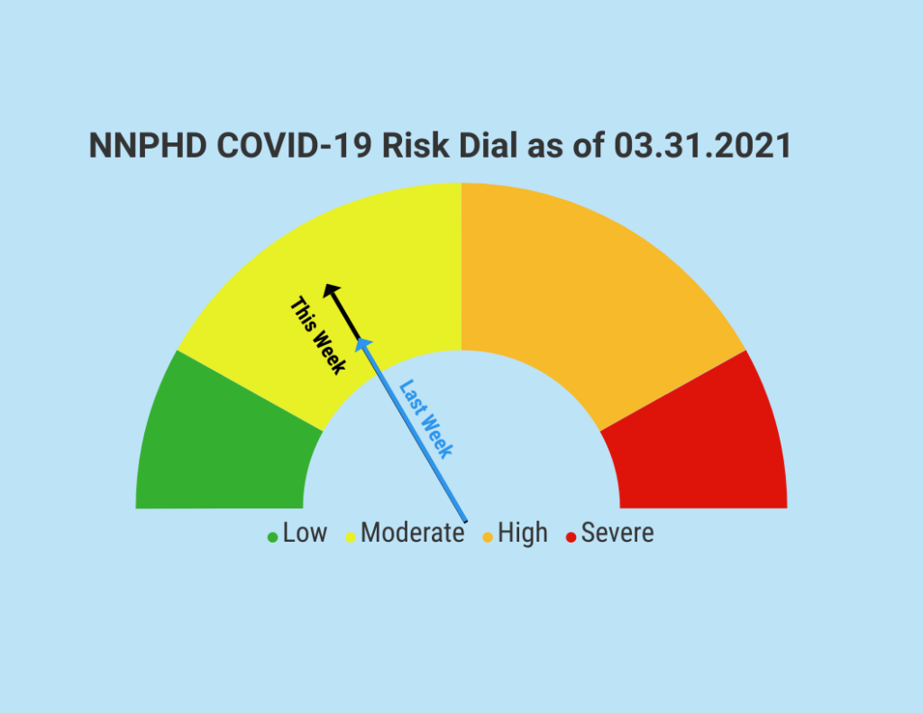 NNPHD COVID-19 Risk Dial Remains Steady In Moderate Category