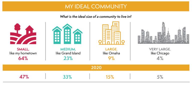 2021 Nebraska Youth Survey Highlights Students Dream Communities