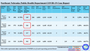 NNPHD COVID-19 Weekly Report Ending October 2