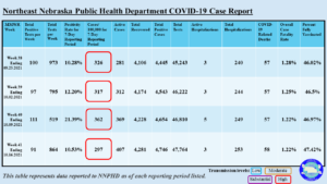 NNPHD COVID-19 Weekly Report Ending October 9